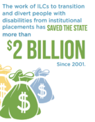 The work of ILCs to transition and divert people with disabilities from institutional placements has saved the state more than $2 billion since 2001.